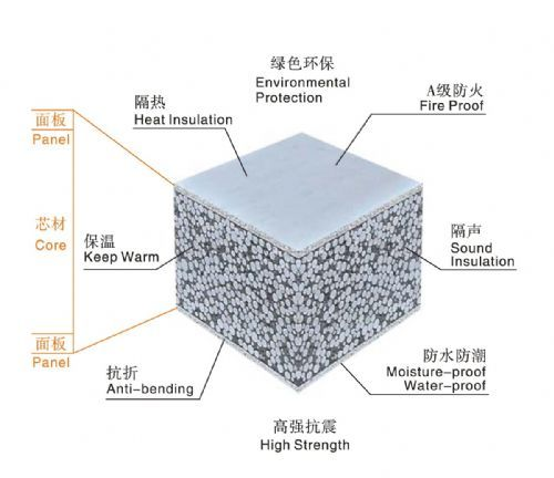 HZSY NO ASBESTOS Lightweight Eps Cement Sandwich Panel Exterior Interior Wall Panel