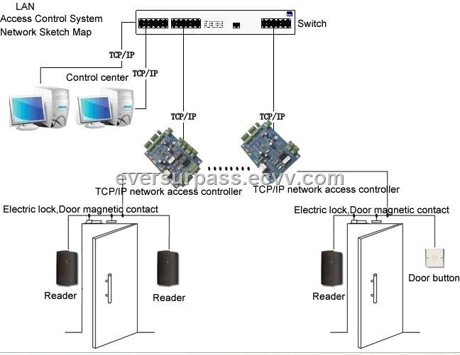 four ip network access controller purchasing  souring agent