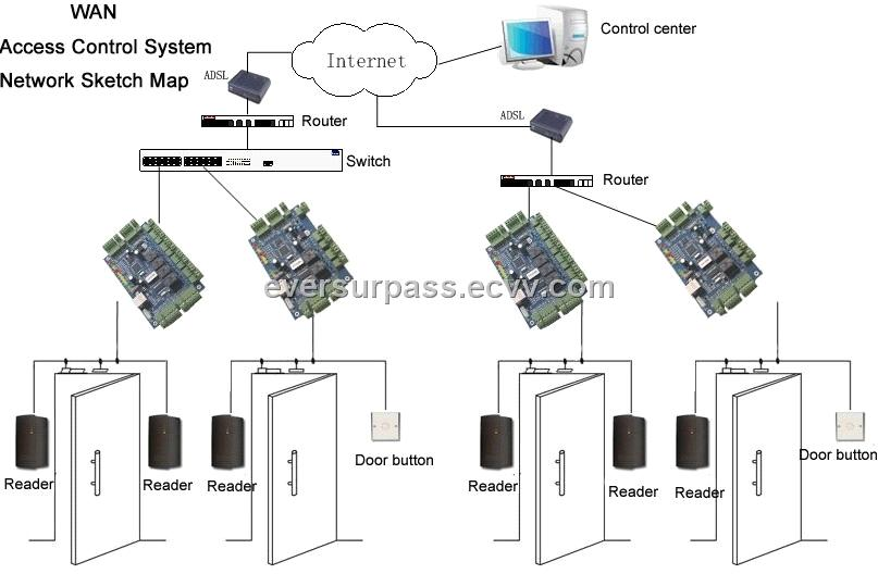 Wiring Diagram Access Control Panel : Access control panel double door tcp ip purchasing
