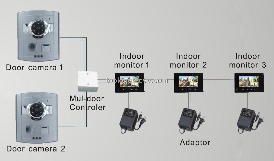 Video Door Entry System Layout