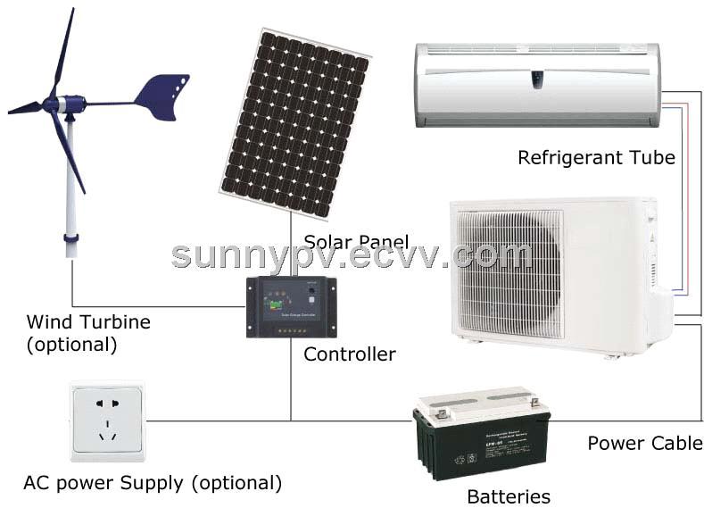100% Solar Powered Air Conditioner solar ac solar air conditioning ...