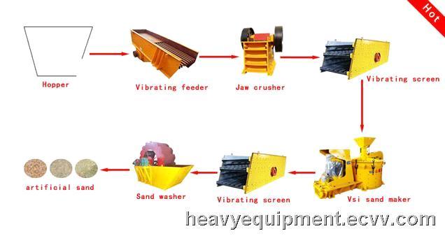 Large capacity type quartz sand processing from indonesia