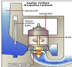 hydro turbine manufacturers