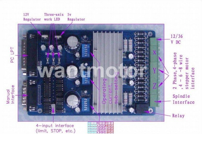 High Quality! CNC Wantai 3 Axis Stepper Motor Driver Board 3.5A/1-16 sub-setting Printer Laser Engraver Kit Plasma