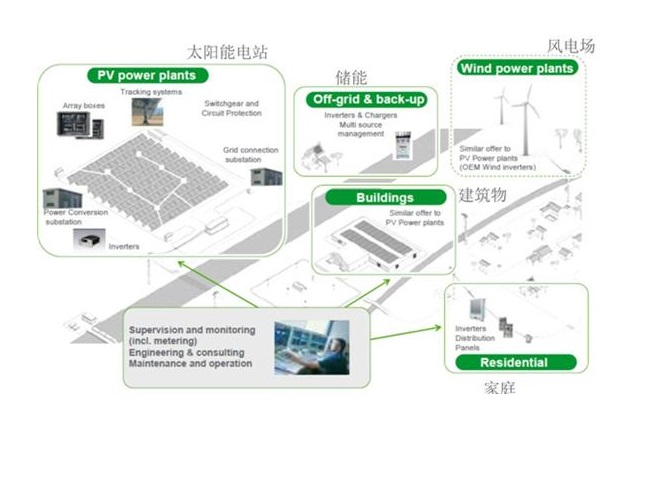 mini grid power system
