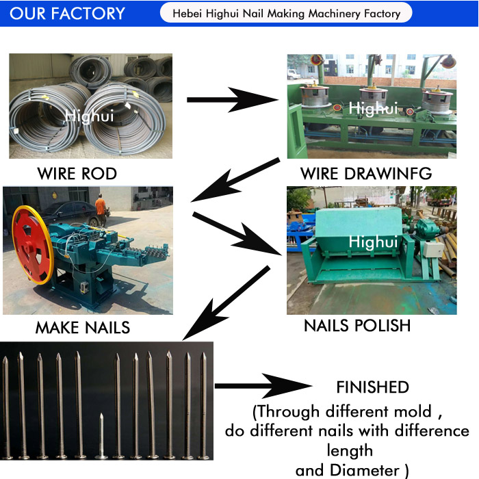 China Automatic nail and screw wire nail making machine supplier
