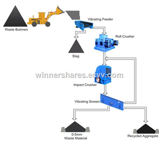 construction waste treatment system processing chart