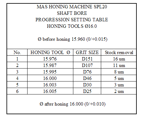 Single pass honing tools for pregressive honing sintered diamond sleeves