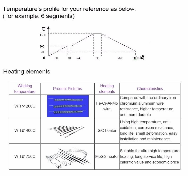 Luwei High Temperature Laboratory Muffle Furnace with 1400C