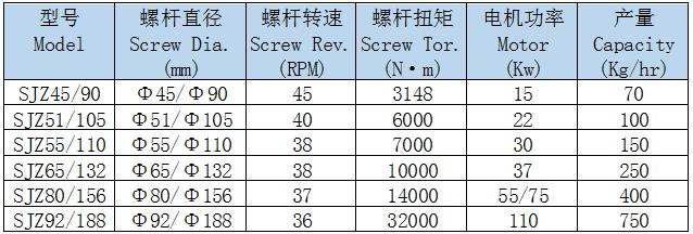 SJZ Conical Twin Screw Extruder