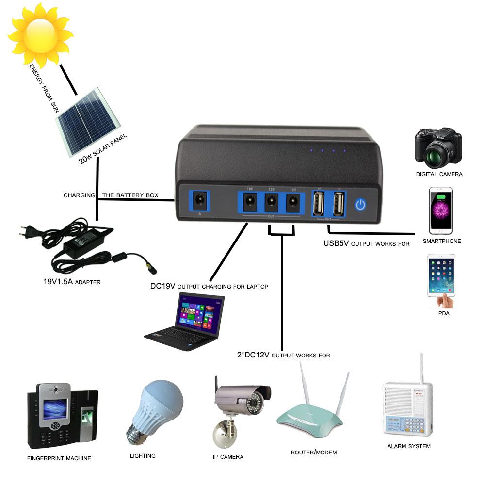 20w solar panel for solar energy product for home lighting