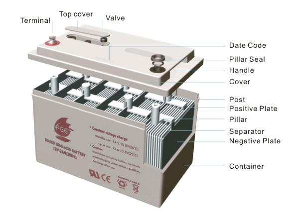12V 12ah Solar UPS Sealed Rechargeable Lead Acid Battery