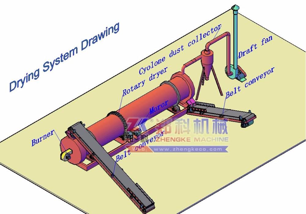 powder chicken manure sawdust rotary dryer