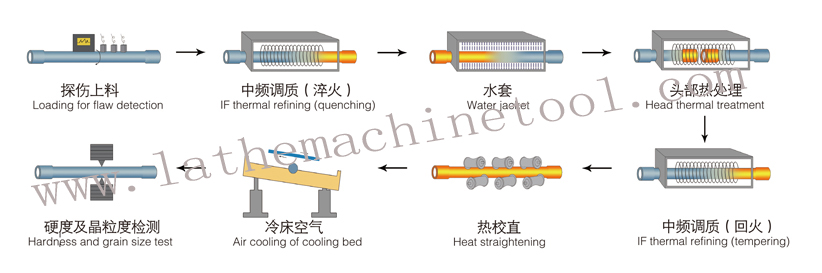 High Qualified Rate upset forging machine for Upset Forging of Drilling supporting pipe equipment