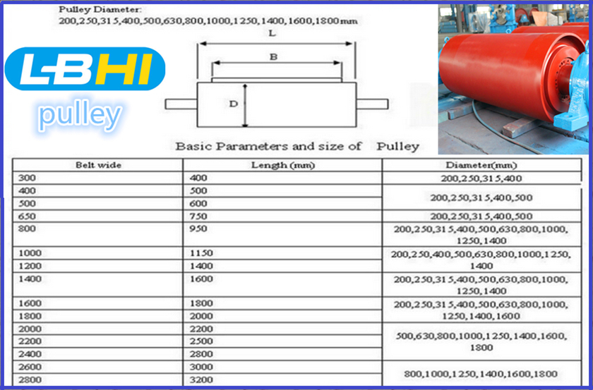 HighTech GoodQuality Belt Conveyor Pulley with CE Certificate