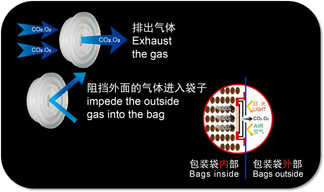 wholesale high quality XMSYM oneway degassing valves for coffeebags