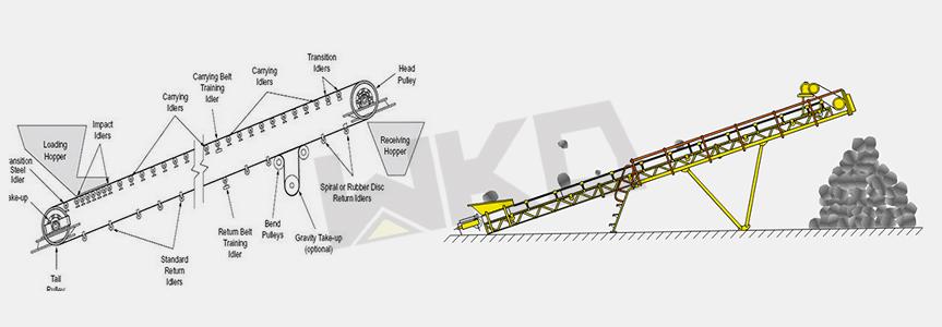 Long Distance Telescopic Portable Mobile Mining Belt Conveyor for Mine