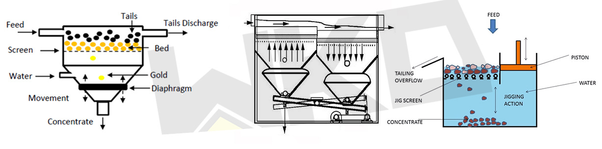 Mining Equipment Jig Concentrator with Best Price