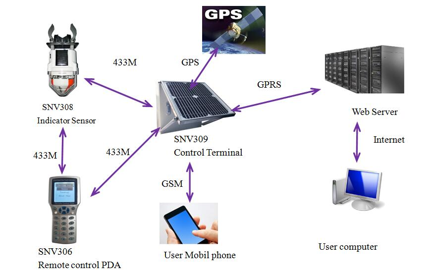 GSM and GPRSGPS remote Communication Terminal systemIEC101