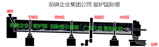 The rotary kiln of powder raw material