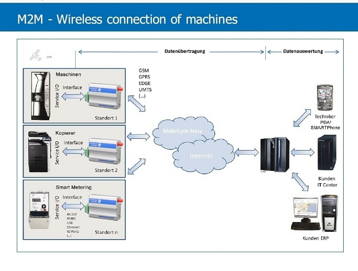 Rs232 4g 3g modem m2m industrial usage 4g serial port gsm gprs modem