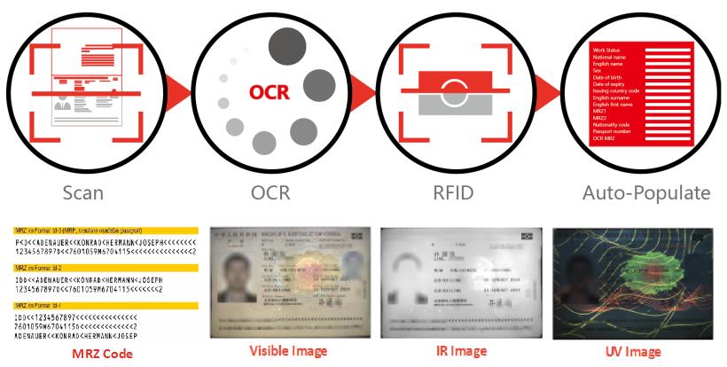 Mexican INE and IFE passport scanner USB20 automatic MRZ OCR passport reader ID scanner