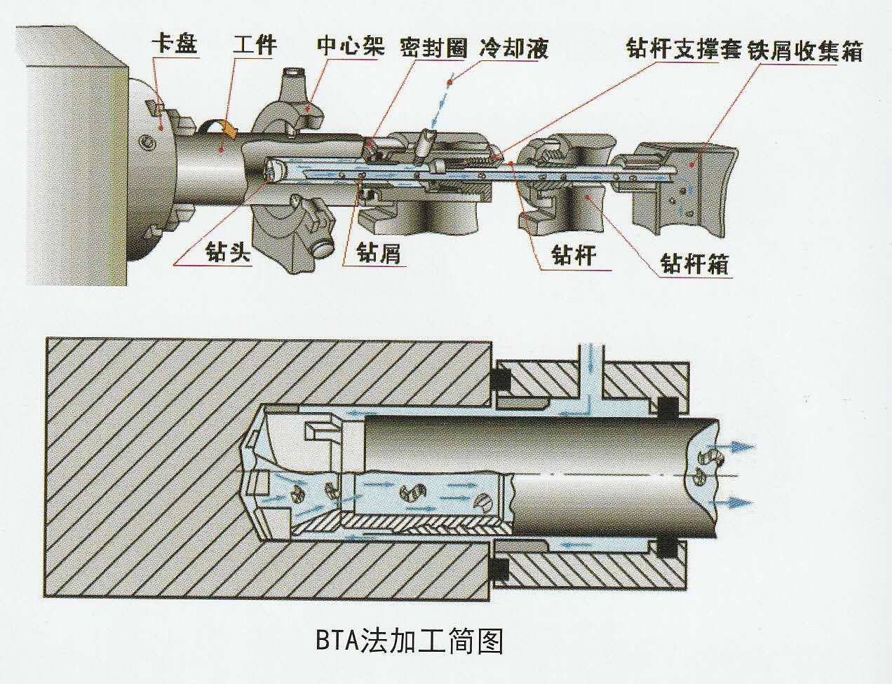 T2250 series CNC Deep hole boring machineBTA method High efficiencythe range of boring diameter 200mm500mm