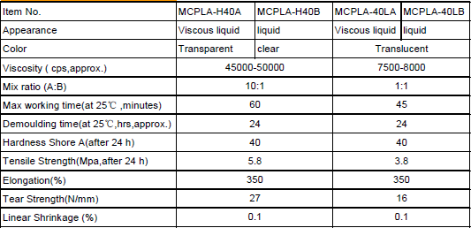 Transparent Platinum Cure Clear Mould Making Liquid Silicone Rubber