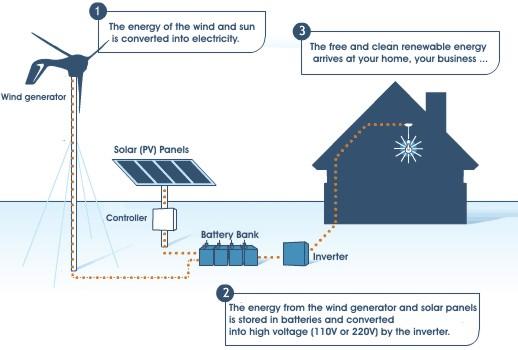 3KW hybrid solar wind power generation system
