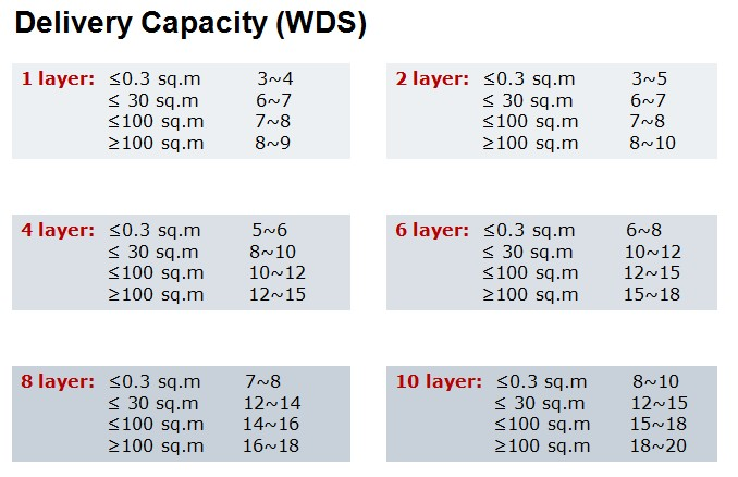 KB Material 94v0 PCB Board Manufacturer 4L PCB