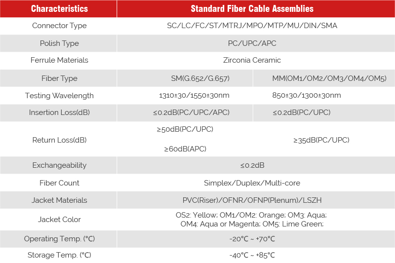 12 Fibers FCAPC 9125 Single Mode ColorCoded Fiber Optic Pigtail Unjacketed
