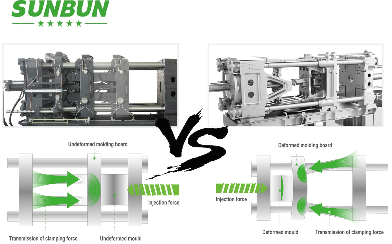 Sunbun Two color high quality servo motor injection molding machine