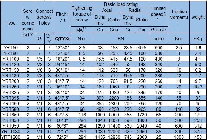 YRT200 Rotary Table BearingsYRT200 Axial and Radial bearings