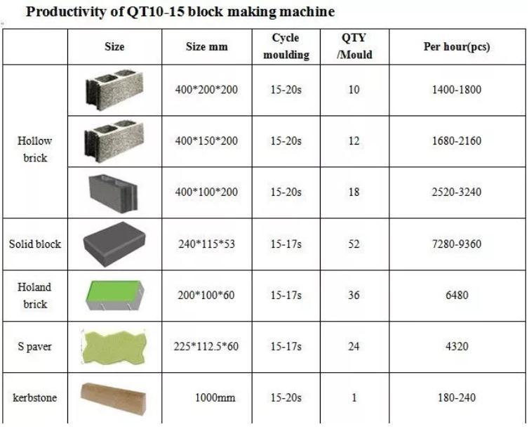 QT1015 Automatic Brick Making Machine Price Concrete Block Fly Ash Brick Tuff Tile Pavers