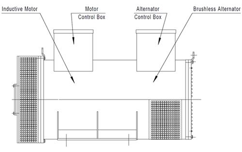 50Hz to 400Hz Motor Generator Set Rotary Frequency Converter 30kVA