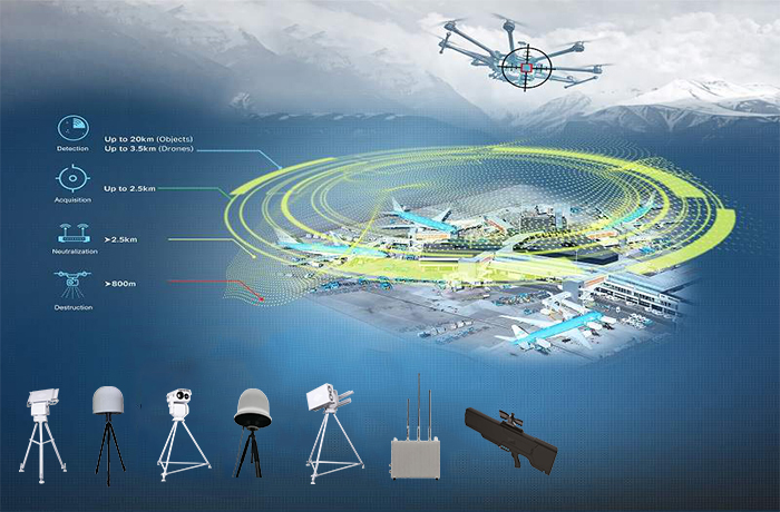 Anti UAV Solutions Counter Drone Measures Air Defense Security Omnidirectional Interference Jammer Jamming Device