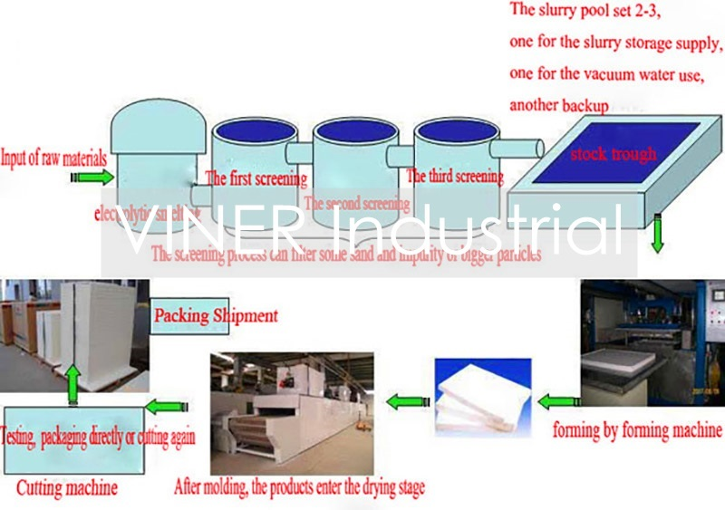 1800 Fireproof Polycrystalline Mullite Ceramic Fiber Board for Heat Insulation