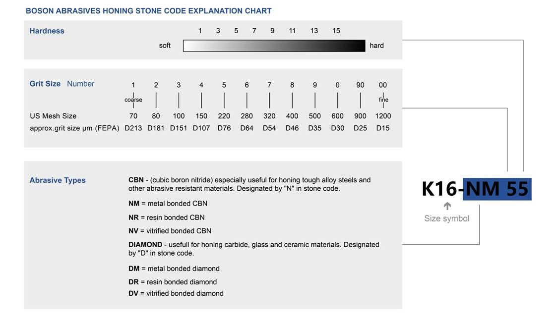 Diamond Honing Stones and CBN for Sunnen