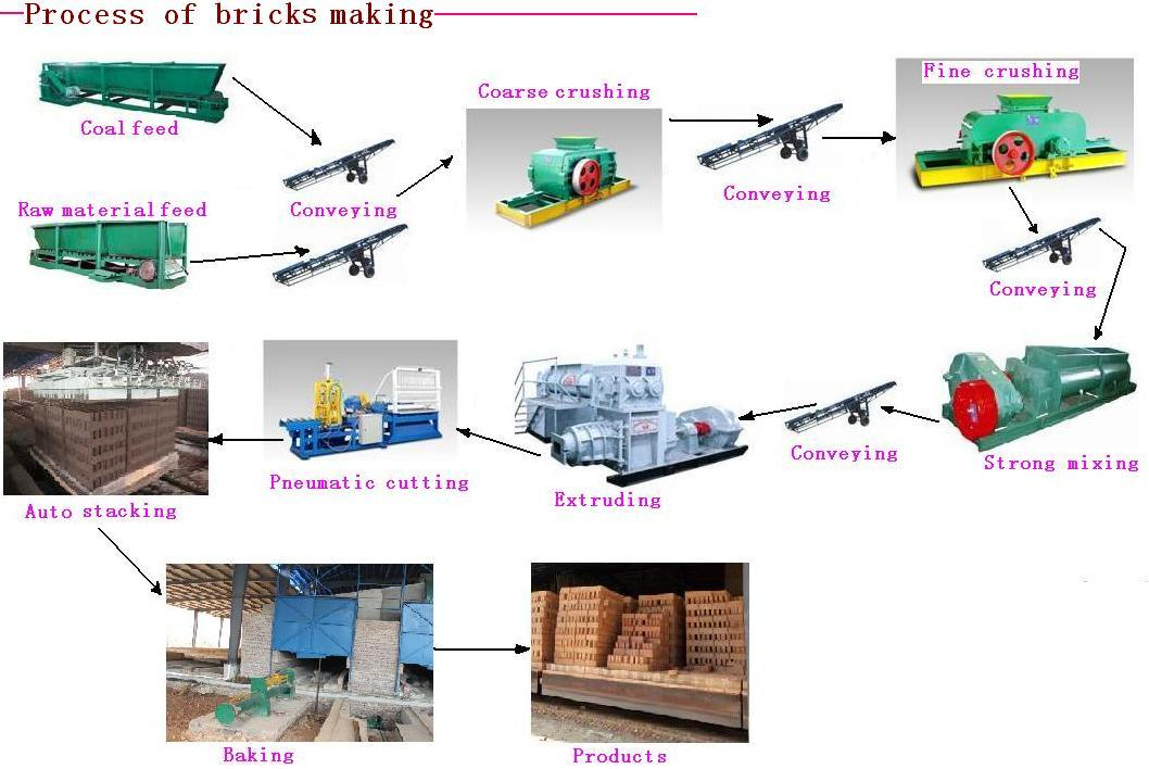 Brick Machine Cp Hammer Fine Crusher Hollow Brick Machine