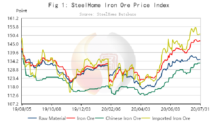 Monthly Report on China Iron Ore Market for July 2020
