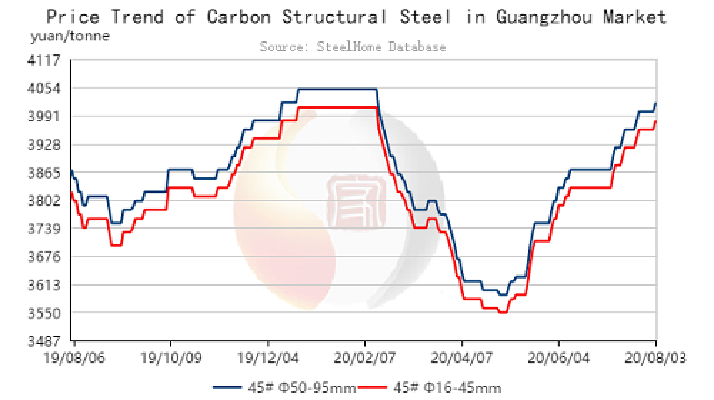 SteelHome Express Guangzhou Carbon Structural Steel Prices Inch up