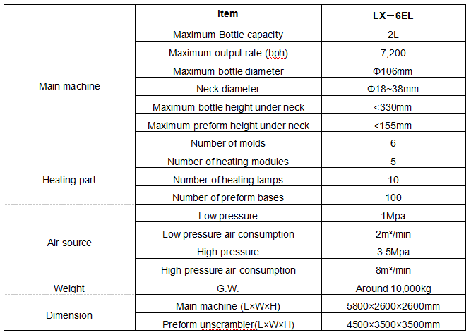 LX6EL Linear Auto HighSpeed Bottle Molding Machine
