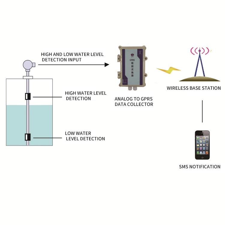 Computer room power failure alarm acquisition converter