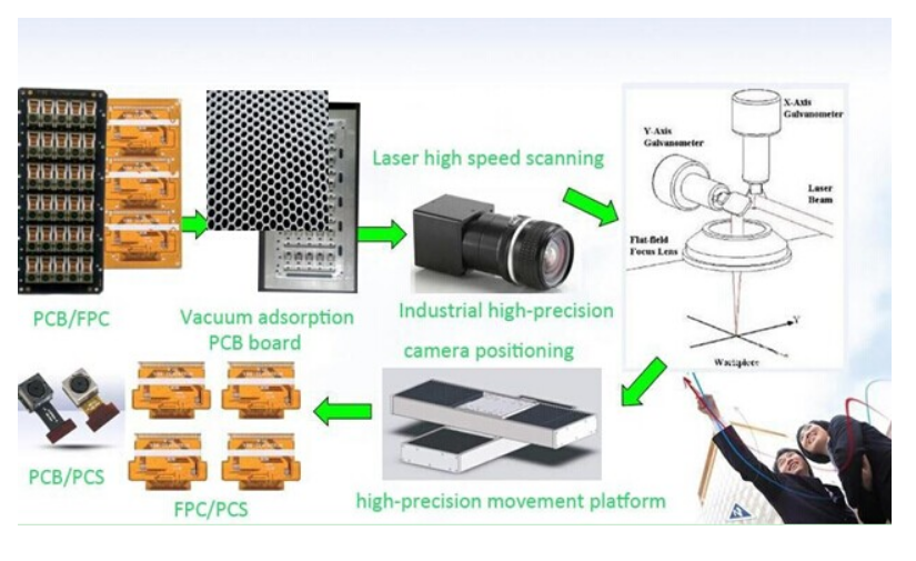 450430 Mm 15W UV PCB Separator FR4 Board Laser Depaneling Equipment