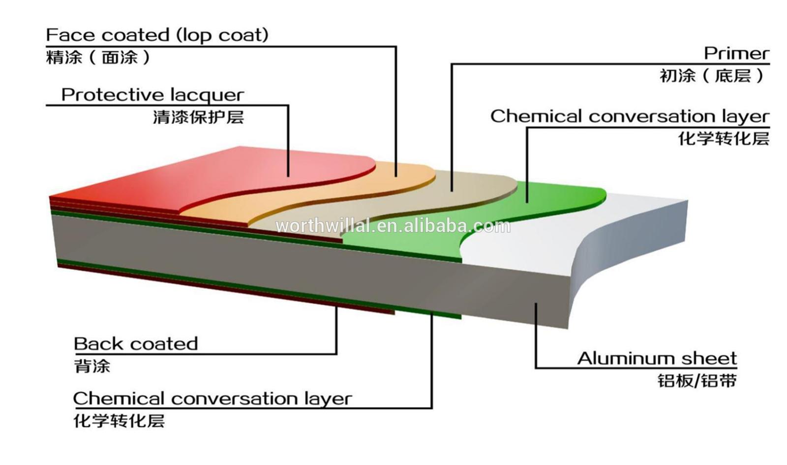 Color coated aluminumaluminium coil for wall cladding