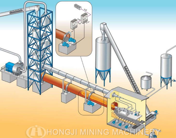 Upgrade Products Lime Cement Processing Plant Rotary Kiln