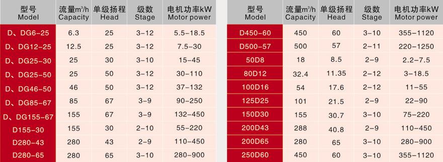 DG465012DG65808DG858010 boiler feed pump