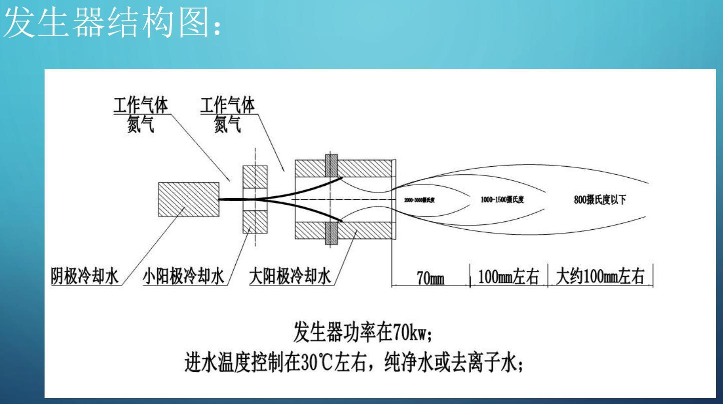 Thermal plasma treatment technology uses plasma jet pyrolysis and pyrolysis of highrisk waste