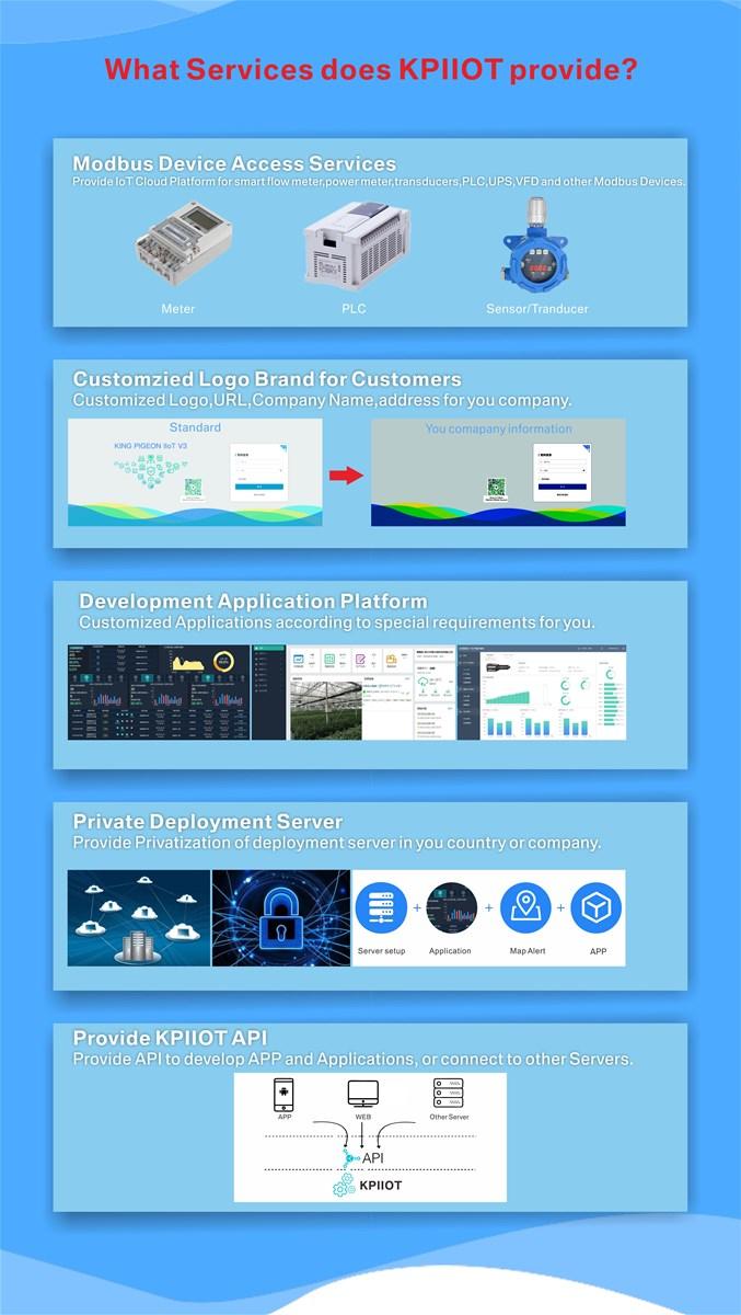 Modbus MQTT IOT Cloud Platform