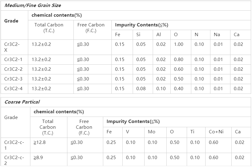 997 Purity Chromium Carbide Powder Cr3C2 Powder for Coating Film